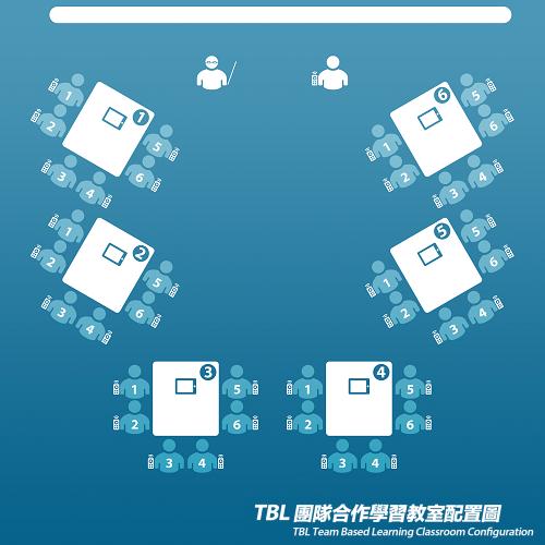 tbl团队合作学习模式」之理念与实践