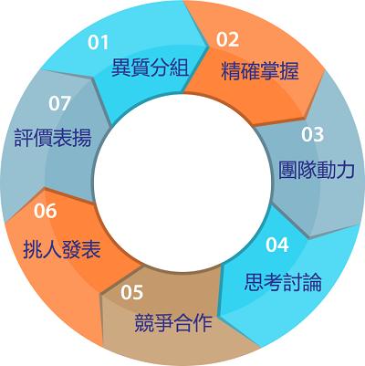 tbl团队合作学习模式的关键机制