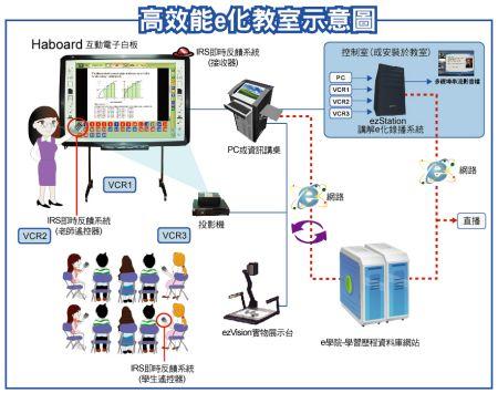 高效能e化教室-互動電子白板