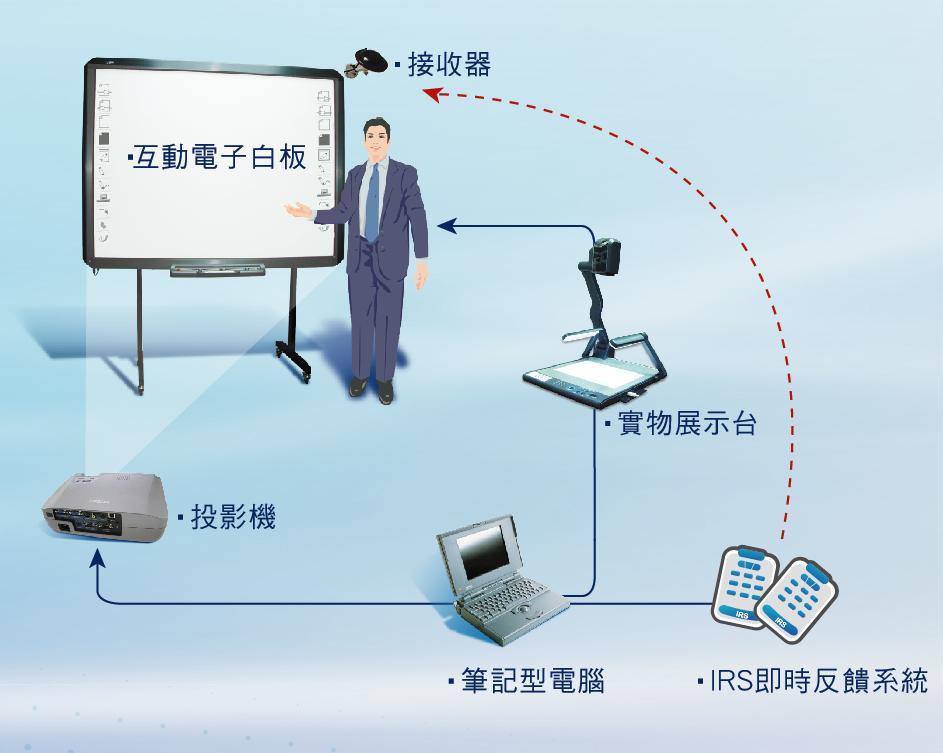 互動式電子白板是白板發展史上關鍵的一大步,實現了白板與電腦之間的雙向互動與操作,高反應速度能讓書寫過程不斷水,只需搭配電腦與投影機等設備便能使用,講者於會議中利用手指或手寫筆觸控白板,人性化介面讓使用者不須改變舊有習慣,便能操作各種應用程式,及所有書寫繪圖功能,不但能儲存註解內容,即時成為e化教材或會議紀錄,尤其教學過程腦力激盪時更能完整保留所有創意奇想,是推動教學卓越與創新教學不可或缺的重要設備。 依照硬體技術的不同,目前互動式電子白板主要可以分為:雙向紅外線技術、電磁感應式、壓力觸控感應式、超音波感應